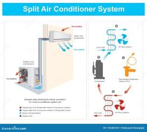Split Air Conditioner System Stock Vector  Illustration