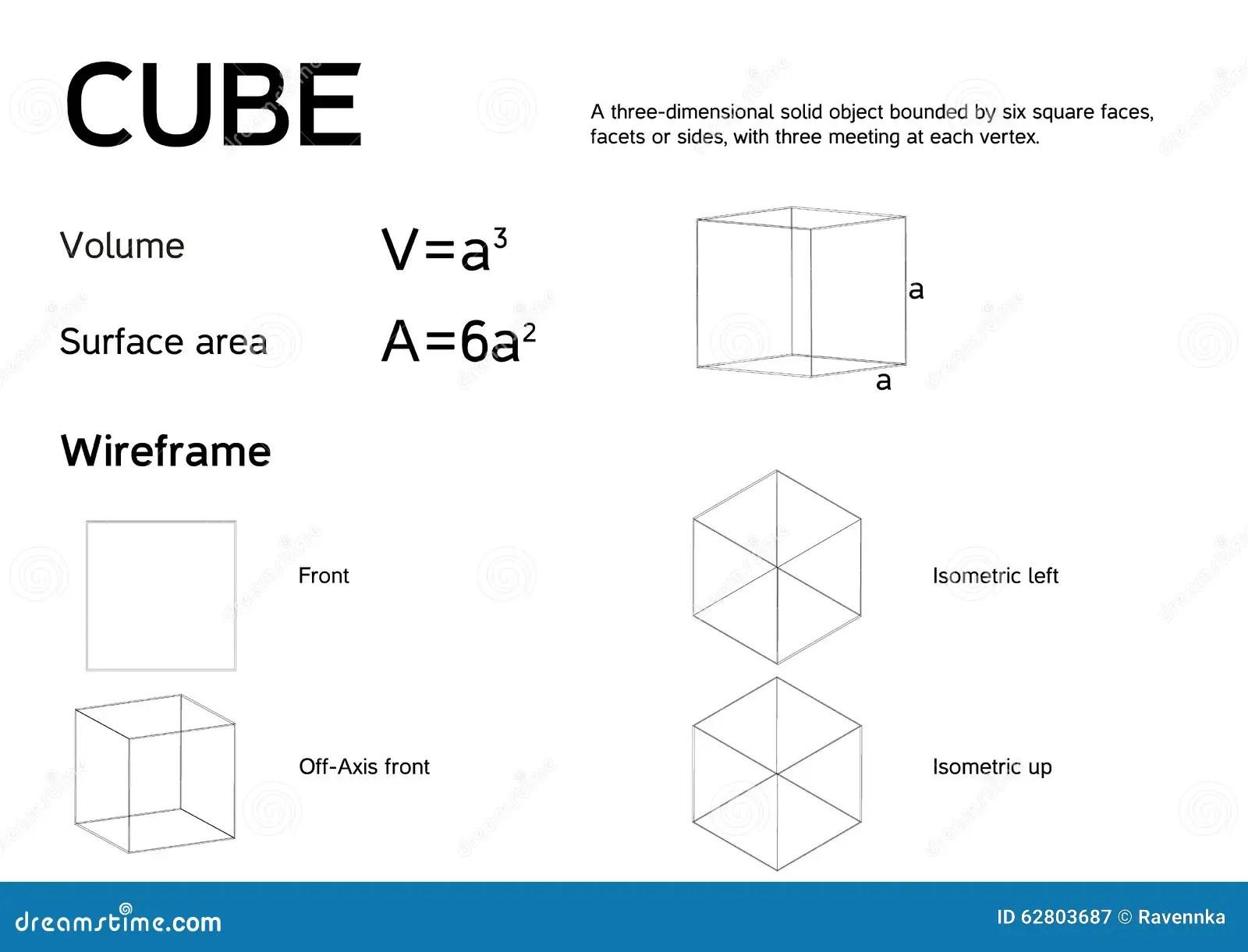 Forklarande Kub For Matematisk Affisch Med Formler For