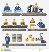 Factory Production Process Infographic Stock Vector ...