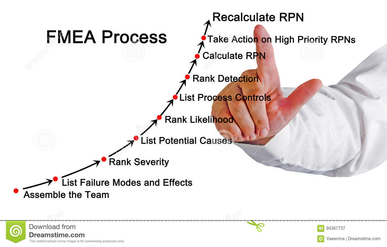 Failure Mode And Effectsysis Fmea Stock Image