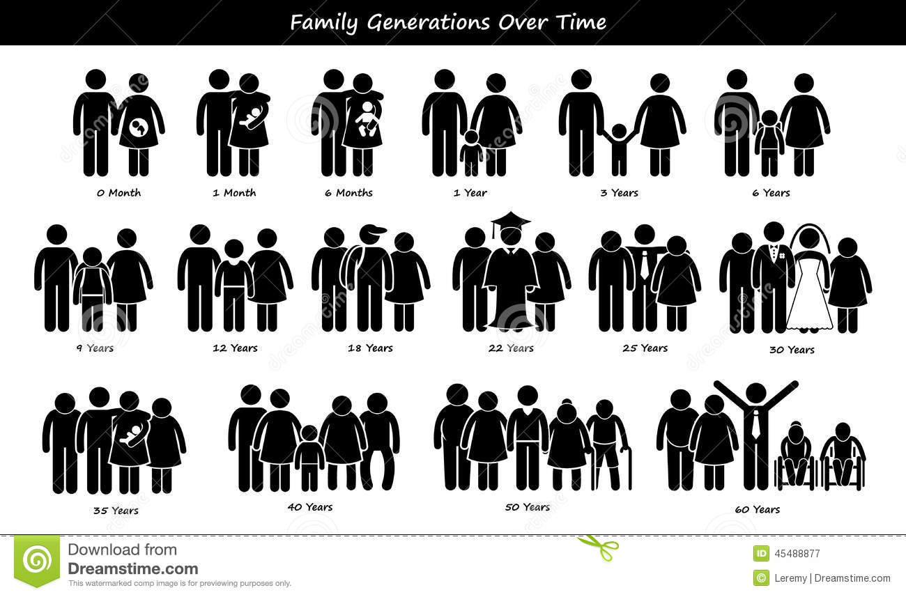 Family Generations Development Stages Process Cliparts