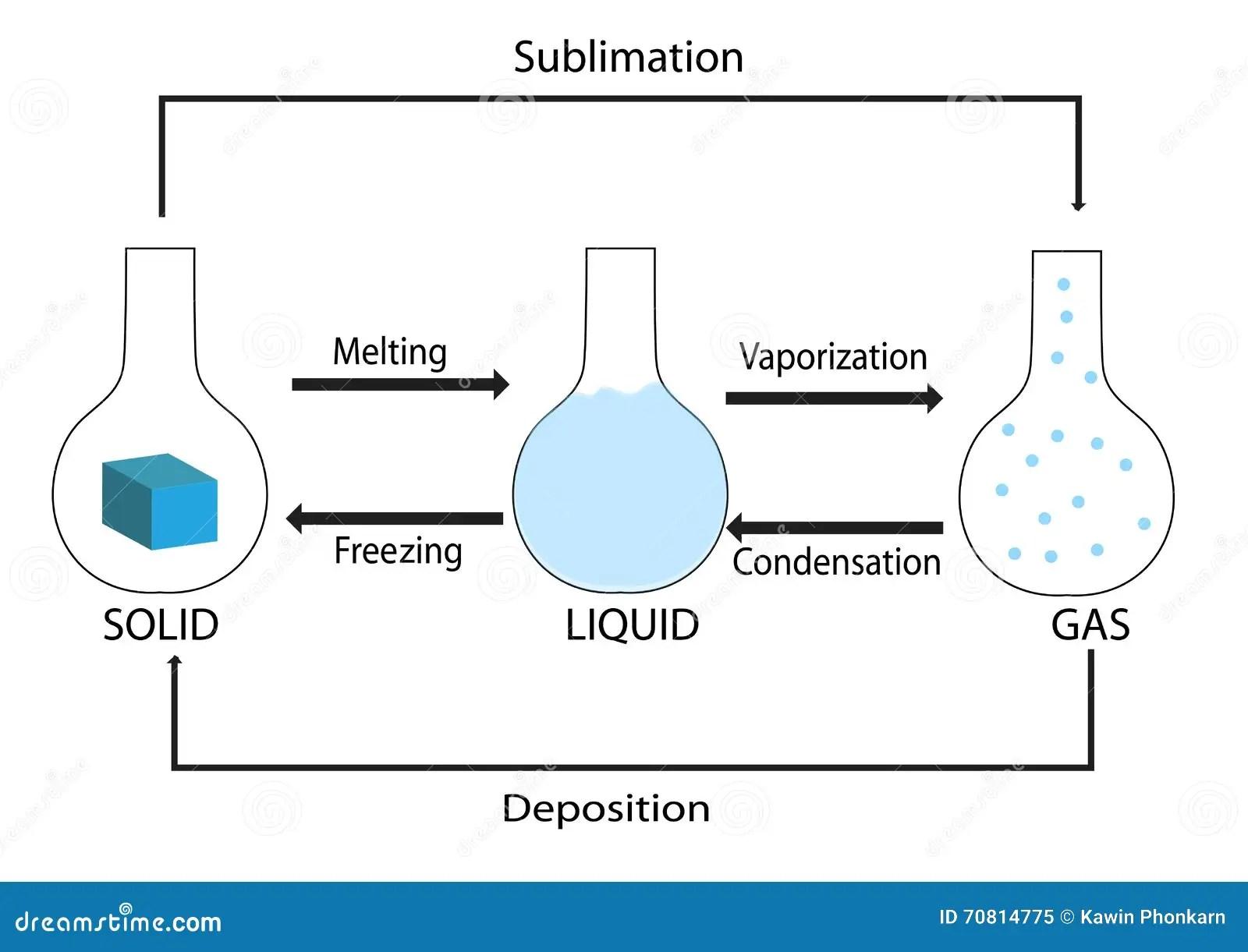 Faseverandering Van Kwestie Vector Illustratie