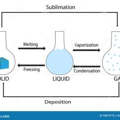 States Of Matter Change Diagram 2 Way Light Switch Wiring Faseverandering Van Kwestie Vector Illustratie