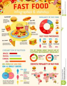 Fast food infographic and world map statistic design chart graph with consumption of by age gender circle diagram hamburger also stock vector rh dreamstime