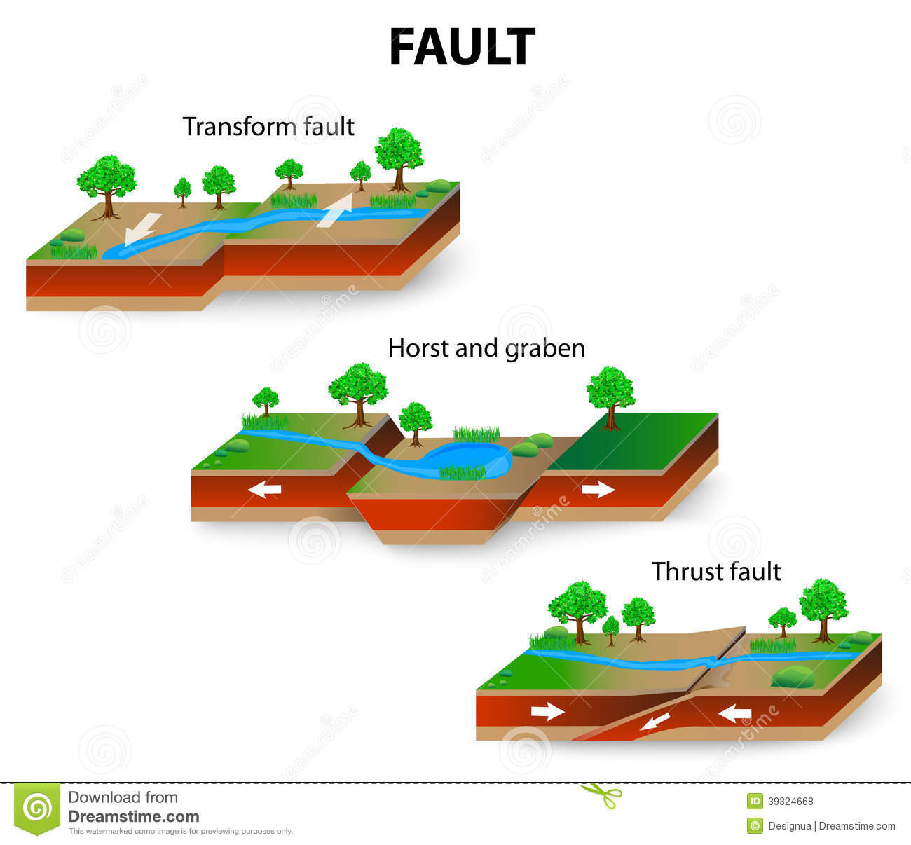 3 types of faults diagram 2001 honda accord wiring fault geology stock vector image 39324668