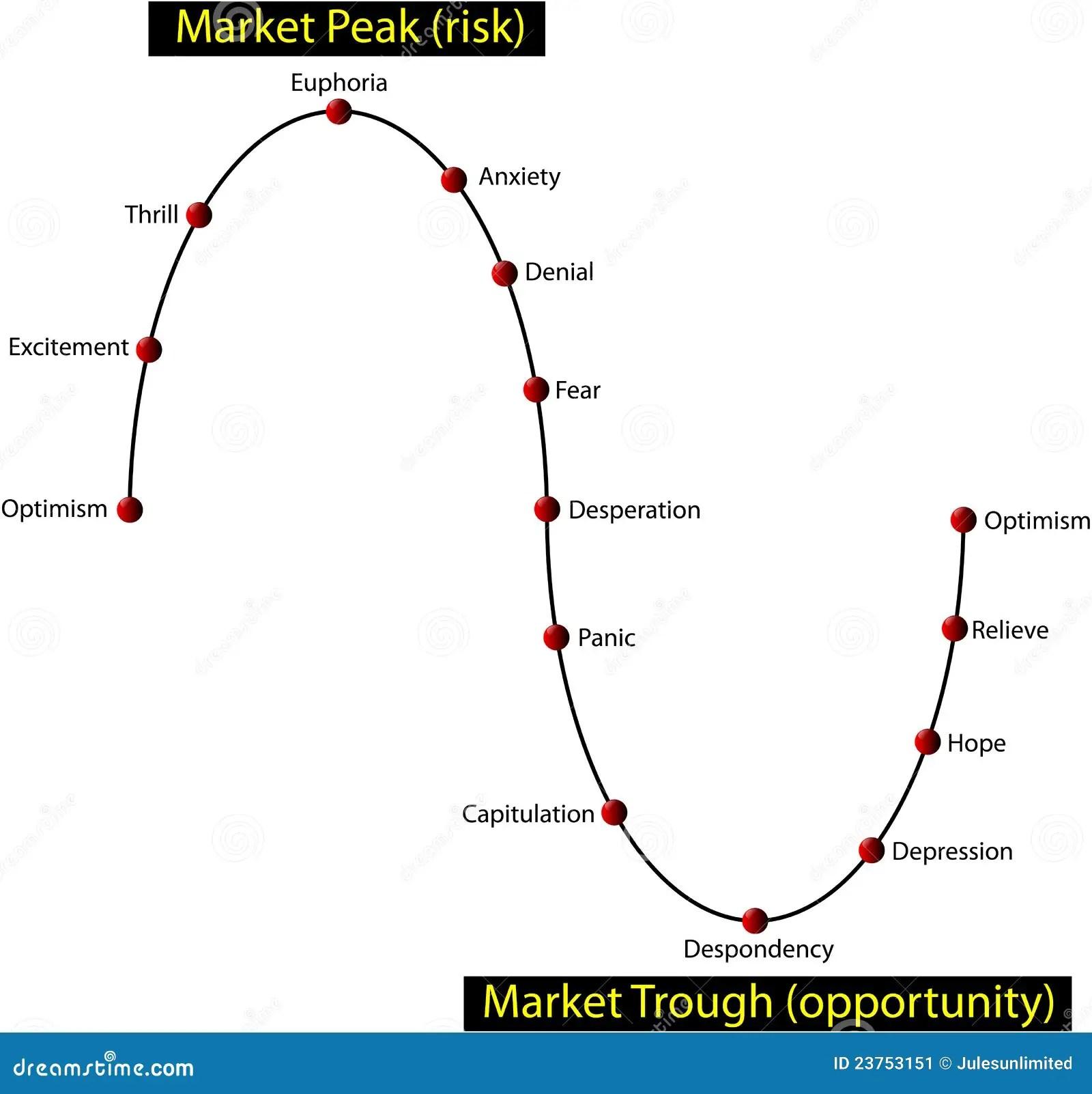 Financial Investor Market Cycle