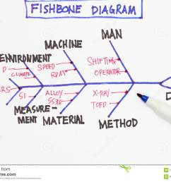 fishbone diagram many uses in the manufacturing industry  [ 1300 x 957 Pixel ]