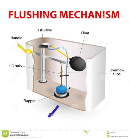 small resolution of flush toilet flushing mechanism vector diagram how its made
