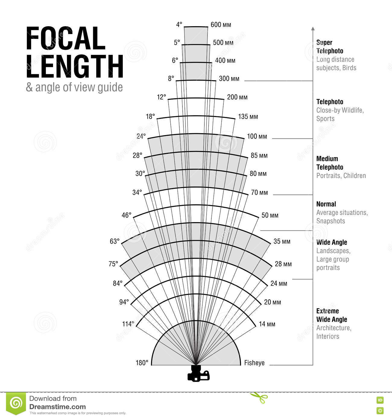 Focal Length And Angle Of View Stock Vector