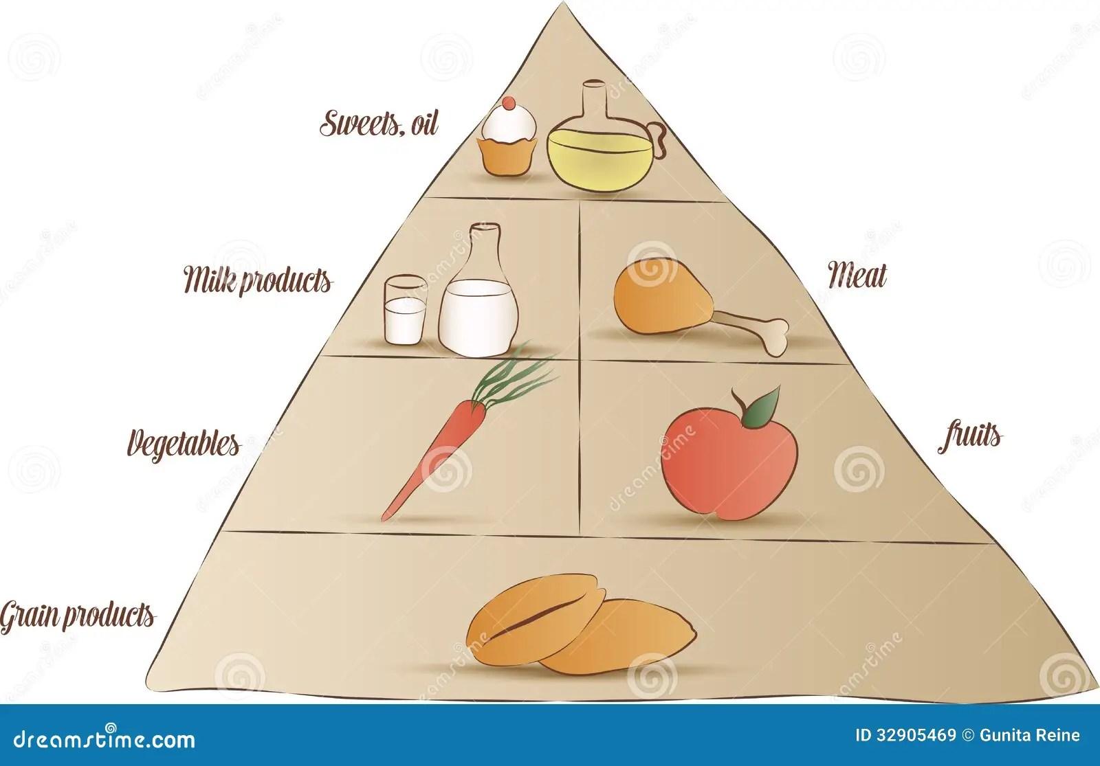 printable pyramid diagram 5 1 home theater circuit food stock vector image of grains calories