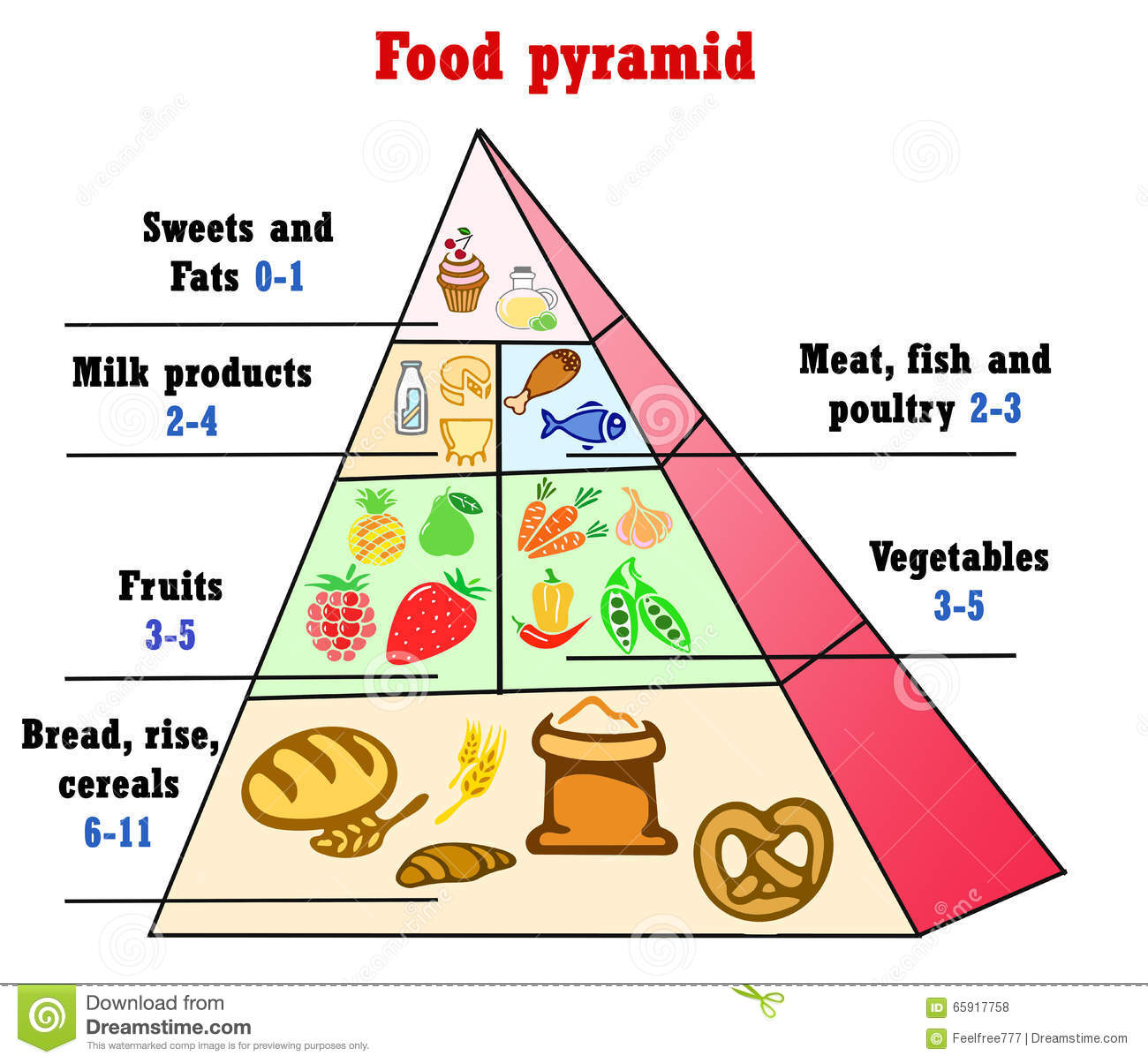 Healthy Eating Pyramid Chart Stock Illustration