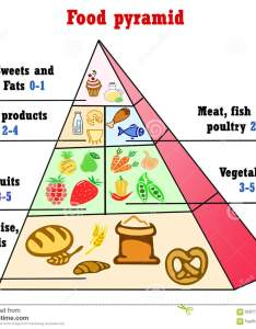 Healthy eating pyramid chart also stock illustration of rh dreamstime