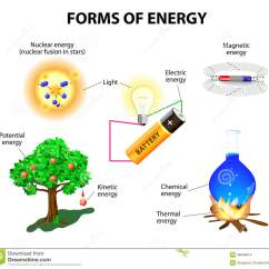 Energy Transformation Diagram Types Rheem Air Conditioner Wiring Forms Of Stock Vector Illustration Math