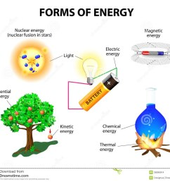 forms of energy kinetic potential mechanical chemical electric magnetic light nuclear and thermal energy conservation of energy  [ 1300 x 1173 Pixel ]