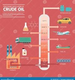 fractional distillation of crude oil diagram [ 1328 x 1300 Pixel ]