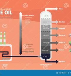 fractional distillation of crude oil diagram [ 1300 x 919 Pixel ]
