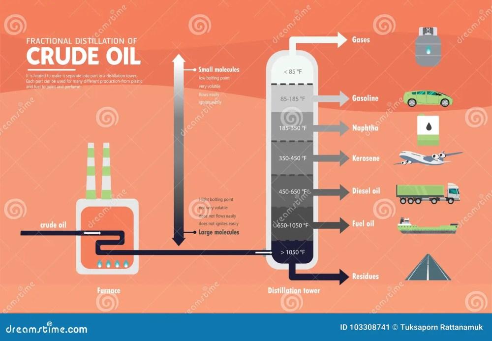 medium resolution of fractional distillation of crude oil diagram