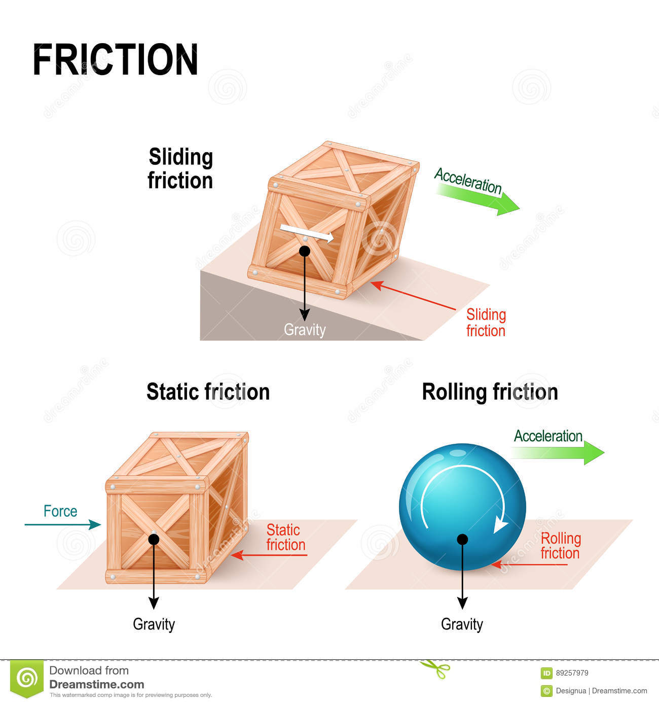 Friction Force Stock Vector Illustration Of Normal