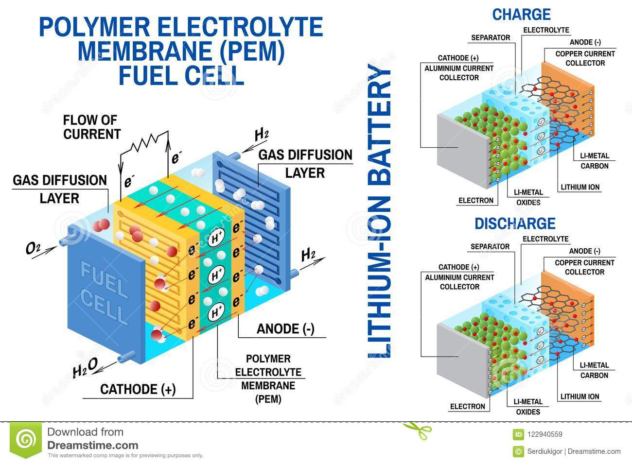 lithium ion cell diagram schematic wiring symbols fuel and li battery vector device that converts chemical potential energy into electrical