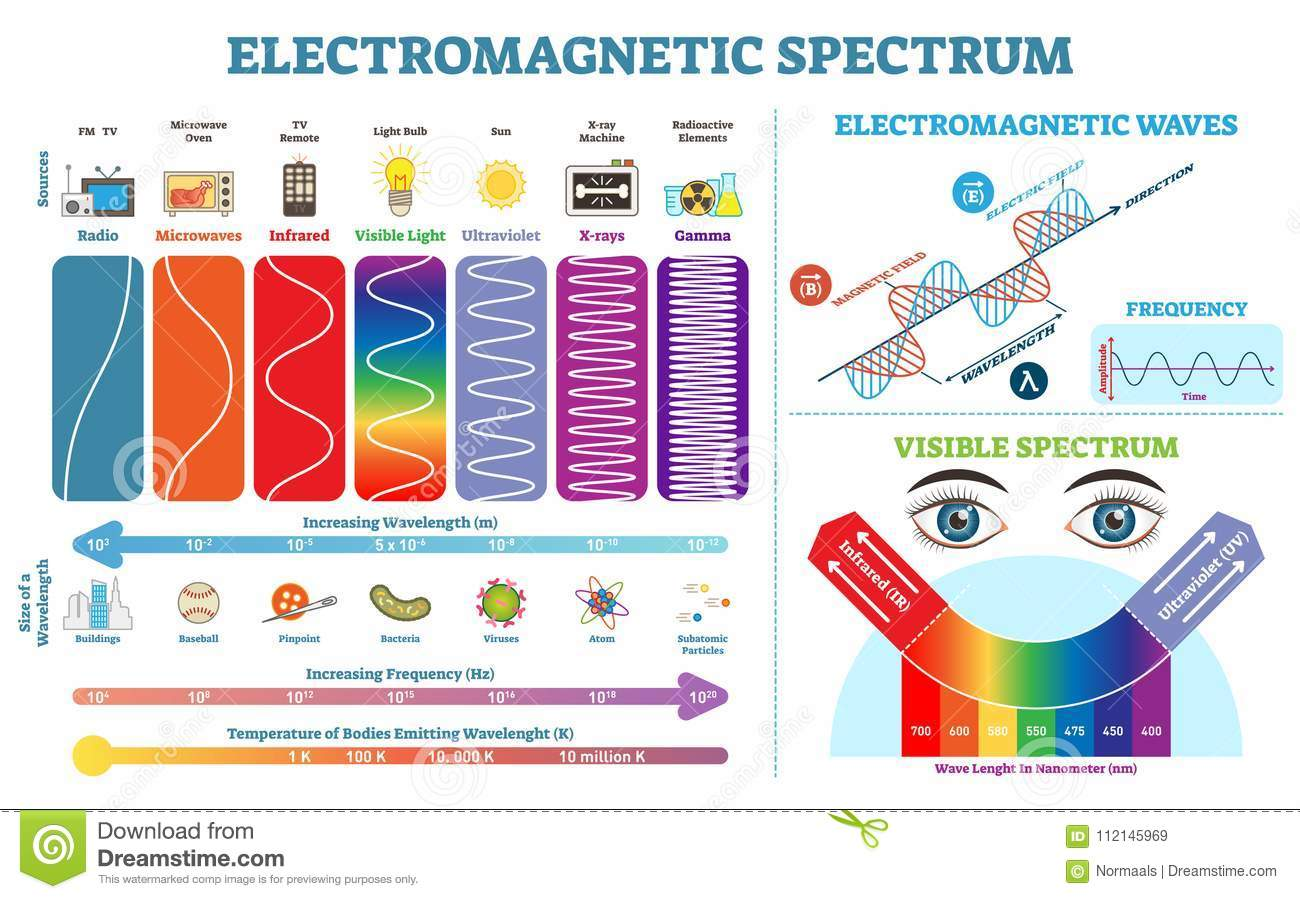Full Electromagnetic Spectrum Information Collection