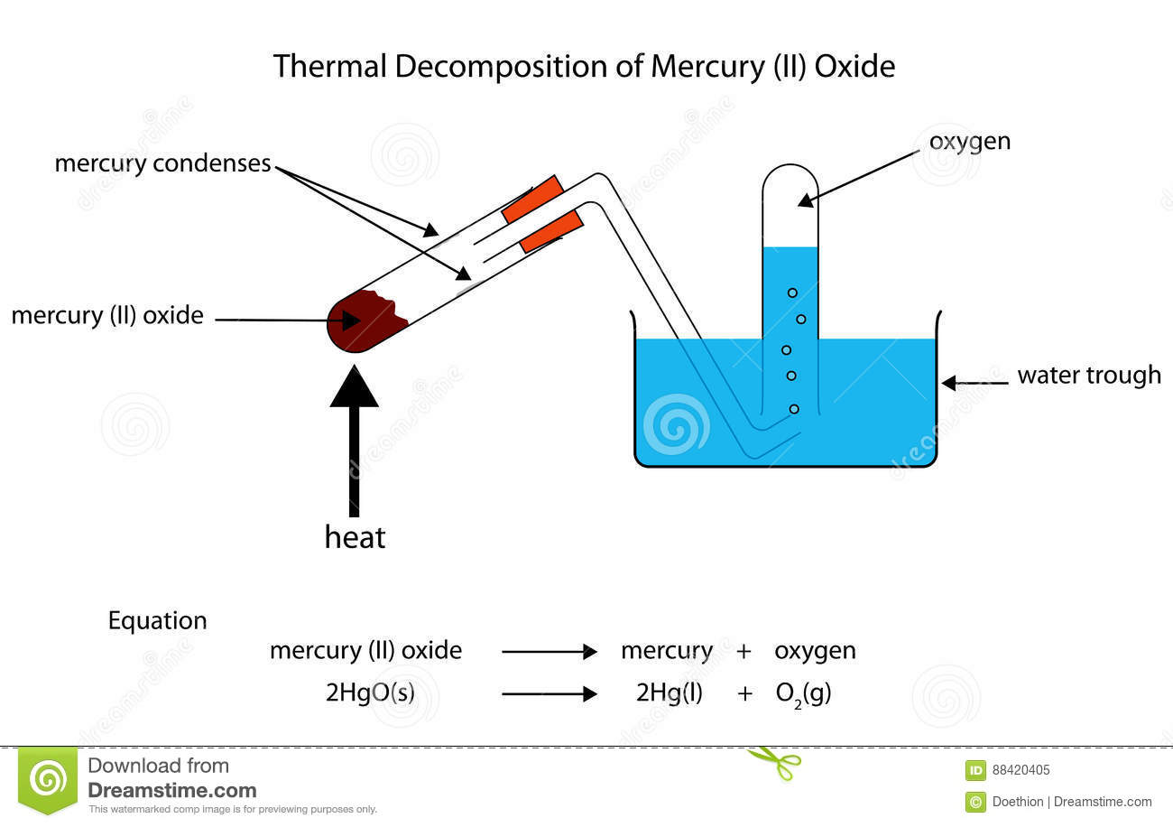 hight resolution of diagram of thermal decomposition of mercury oxide