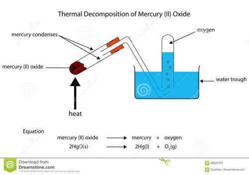 small resolution of diagram of thermal decomposition of mercury oxide