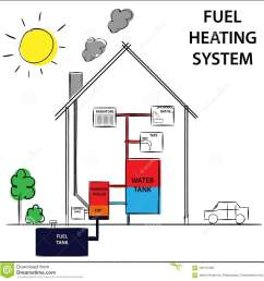 gas or fuel home heating systems how its work diagram drawing home oil heating system diagram home heating diagram [ 1300 x 1347 Pixel ]