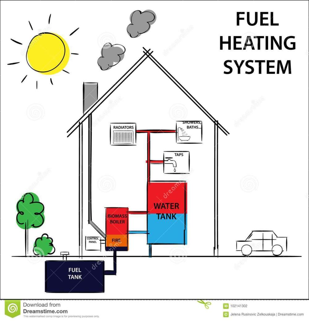 medium resolution of gas or fuel home heating systems how its work diagram drawing home oil heating system diagram home heating diagram