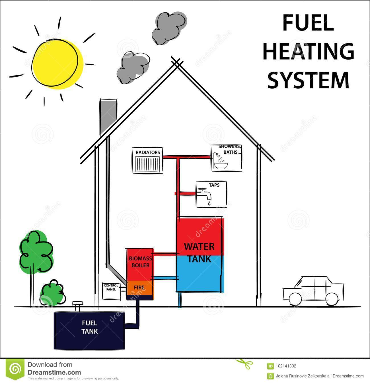 hight resolution of gas or fuel home heating systems how its work diagram drawing home oil heating system diagram home heating diagram