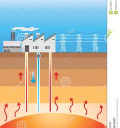 geothermal energy is thermal energy generated and stored in the earth thermal energy is the energy that determines the temperature of matter  [ 821 x 1300 Pixel ]