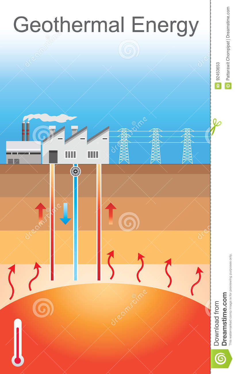 medium resolution of geothermal energy is thermal energy generated and stored in the earth thermal energy is the energy that determines the temperature of matter
