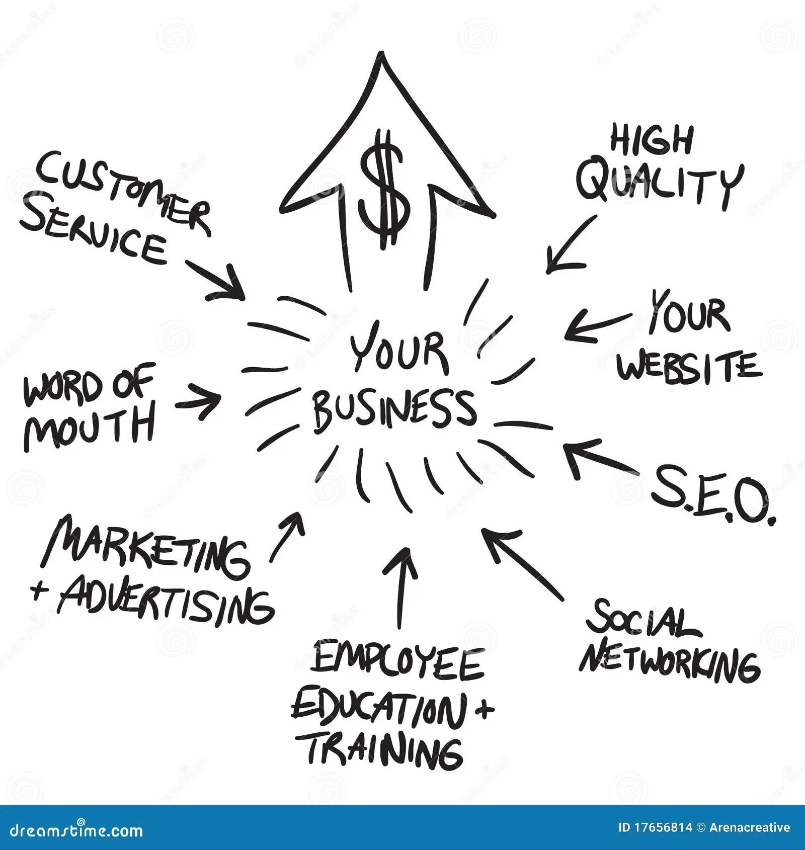 Geschafts Marketing Flussdiagramm Vektor Abbildung