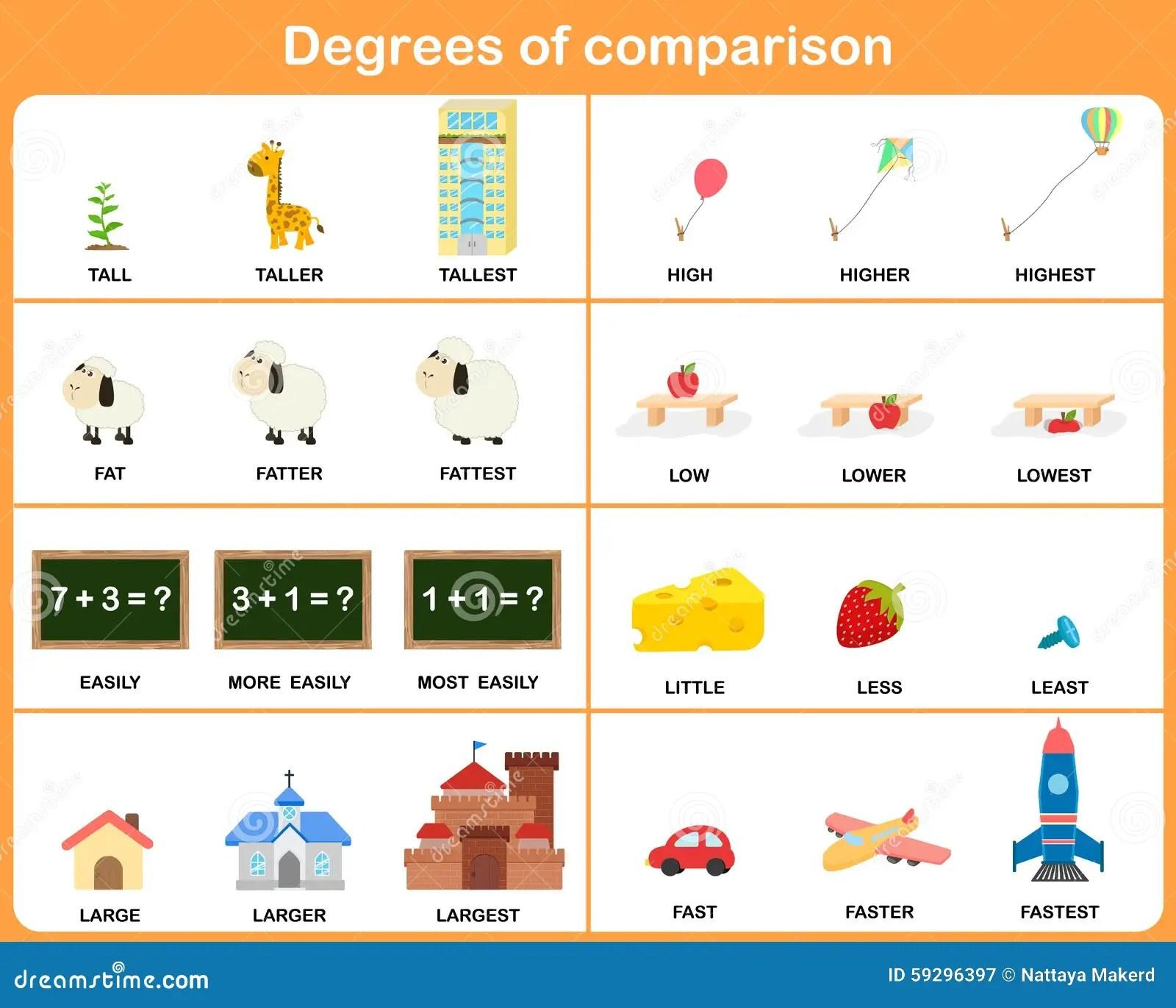 Grados Del Adjetivo De La Comparacion