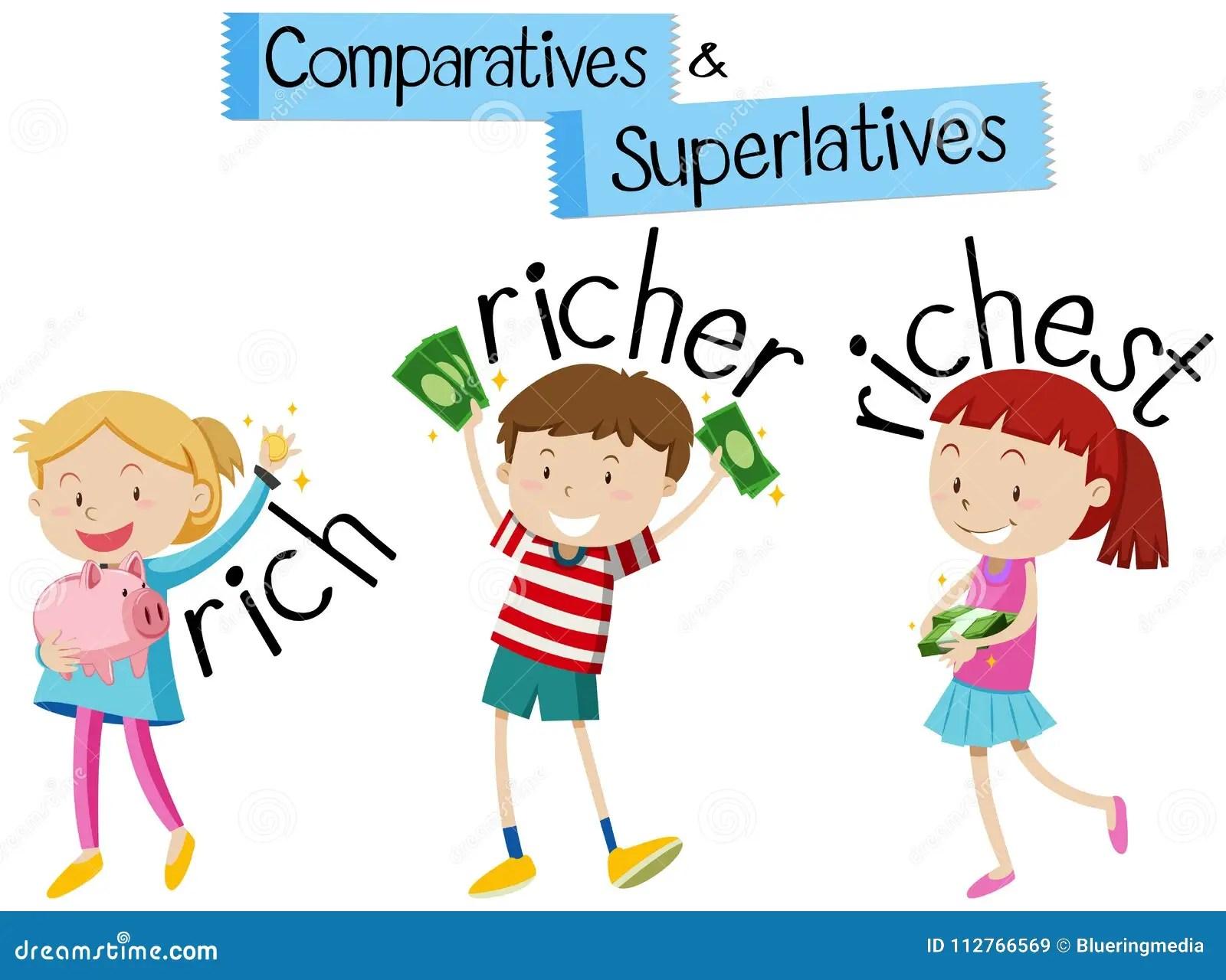 Grammatica Inglese Per I Comparativi Ed I Superlativi Con