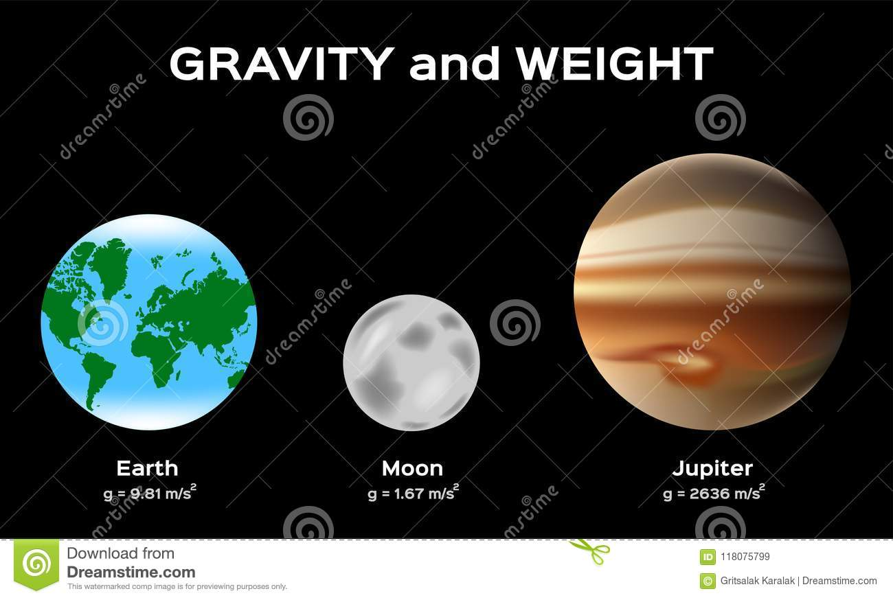 Gravitation And Weight On Planet Earth Moon And Jupiter