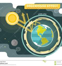 greenhouse effect diagram graphic vector illustration [ 1300 x 1034 Pixel ]