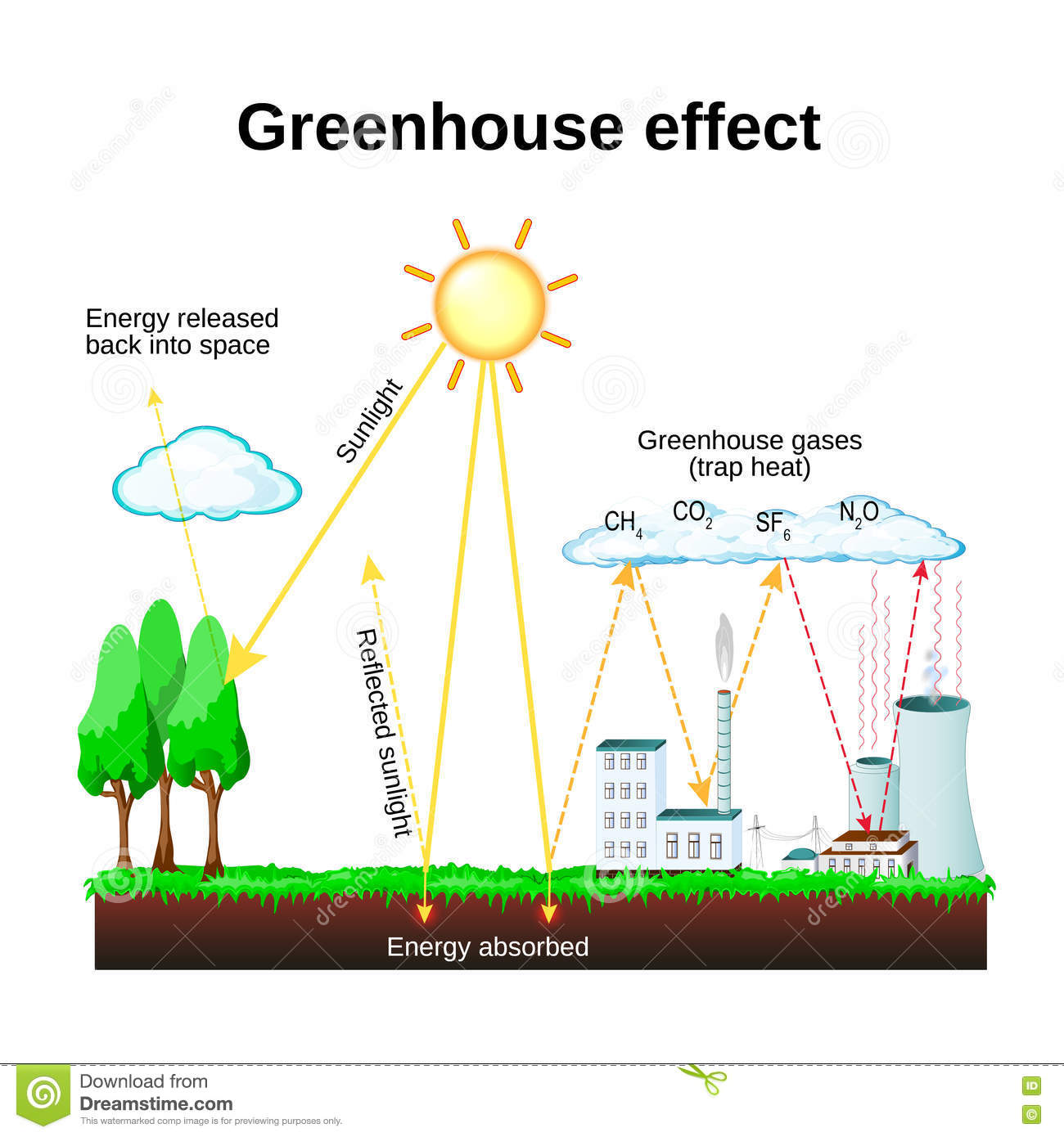 Greenhouse Effect Global Warming Stock Vector