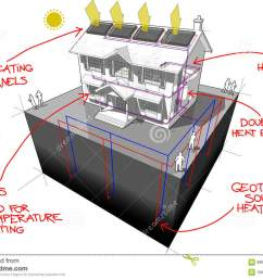 diagram of a classic colonial house with ground source heat pump and solar panels on the roof as source of energy for heating and radiators and red hand  [ 1300 x 987 Pixel ]