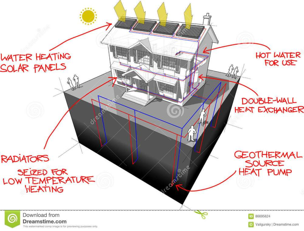 medium resolution of diagram of a classic colonial house with ground source heat pump and solar panels on the roof as source of energy for heating and radiators and red hand