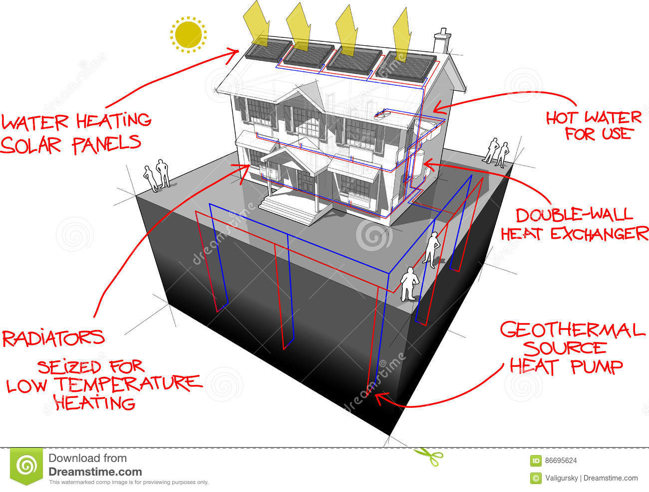 hight resolution of diagram of a classic colonial house with ground source heat pump and solar panels on the roof as source of energy for heating and radiators and red hand