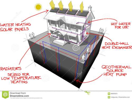 small resolution of diagram of a classic colonial house with ground source heat pump and solar panels on the roof as source of energy for heating and radiators and red hand