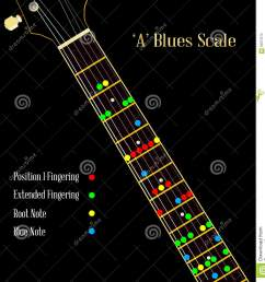 a guitar neck showing the blues pentatonic scale [ 1312 x 1300 Pixel ]