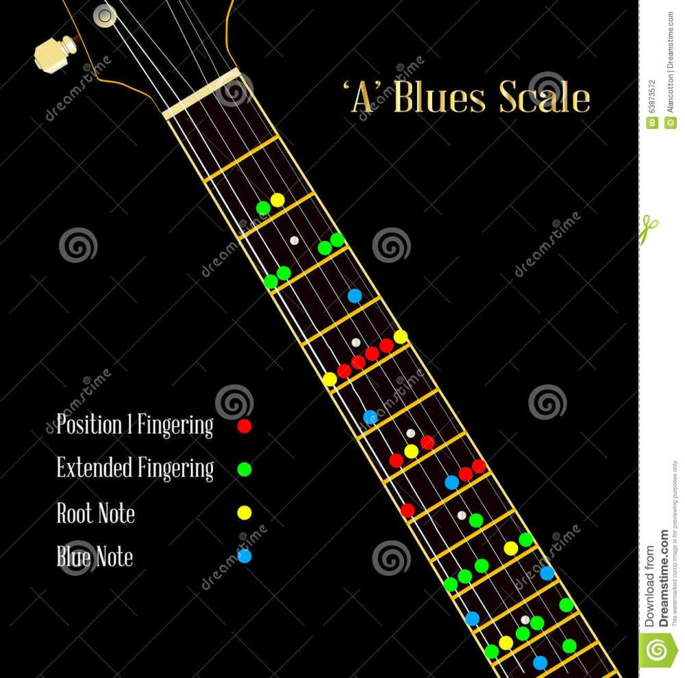 medium resolution of a guitar neck showing the blues pentatonic scale