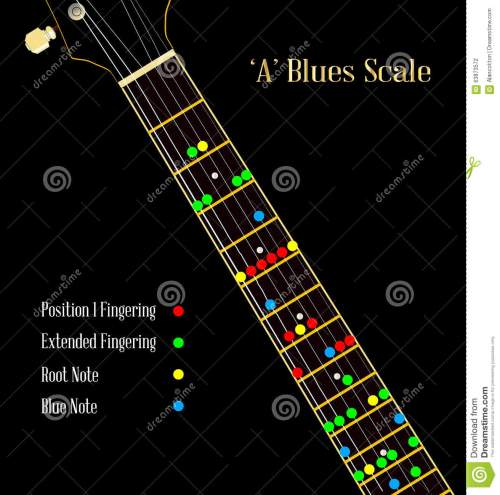 small resolution of a guitar neck showing the blues pentatonic scale