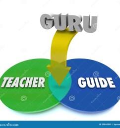 guru venn diagram teacher guide expert master [ 1300 x 1310 Pixel ]