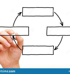 hand drawing blank cycle diagram stock image image of management blank hand diagram [ 1600 x 1155 Pixel ]