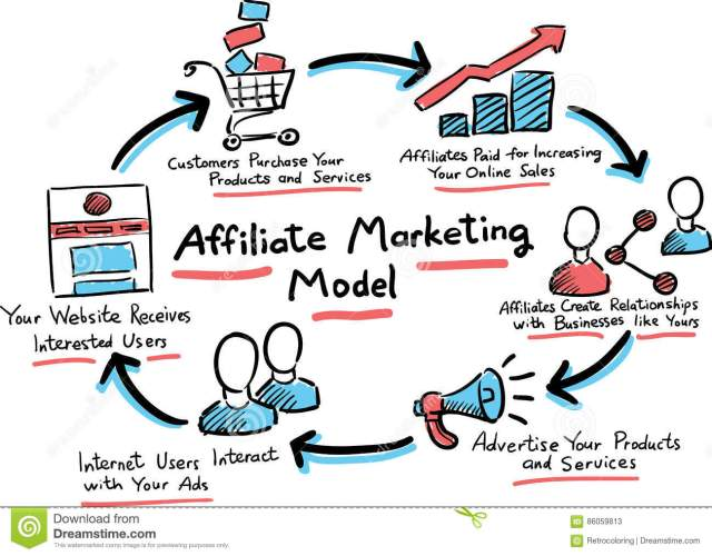 Image result for affiliate marketing model