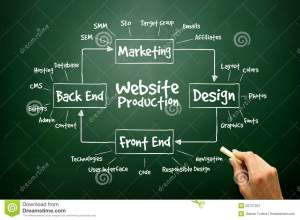 Hand Drawn Diagram Of Website Production Process Elements For Pr Stock Image  Image of graphic