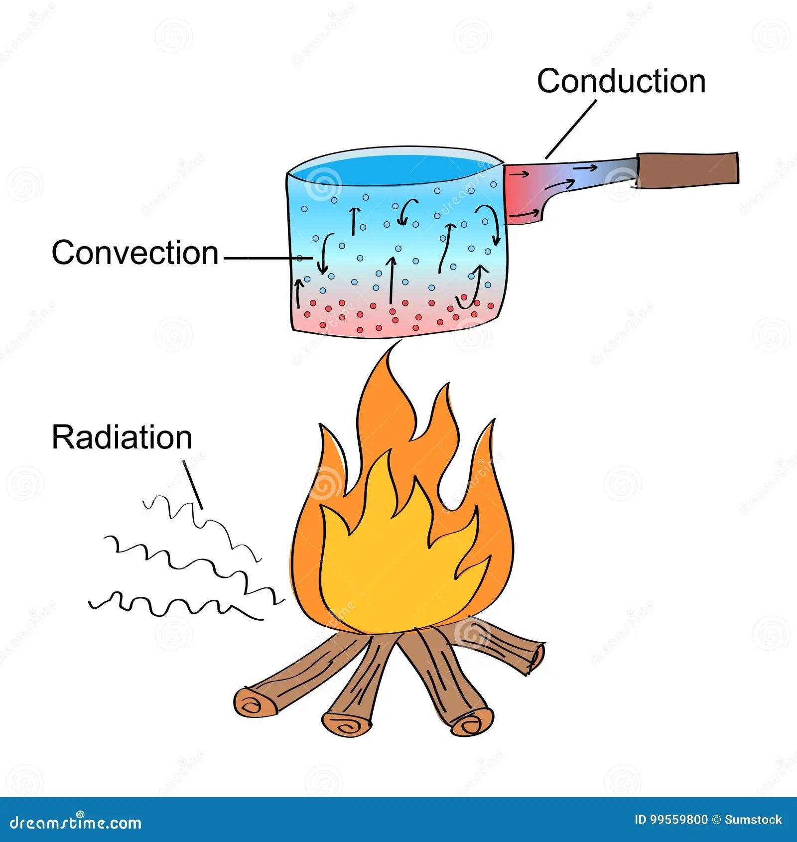 Cartoon Radiation Thermal