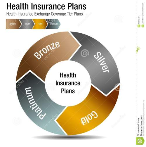 small resolution of an image of a health insurance exchange coverage tier plans chart